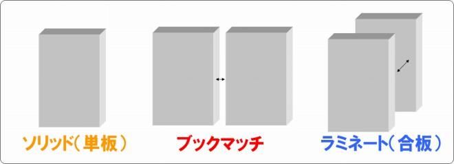 s-ブックマッチ_ラミネート_違い